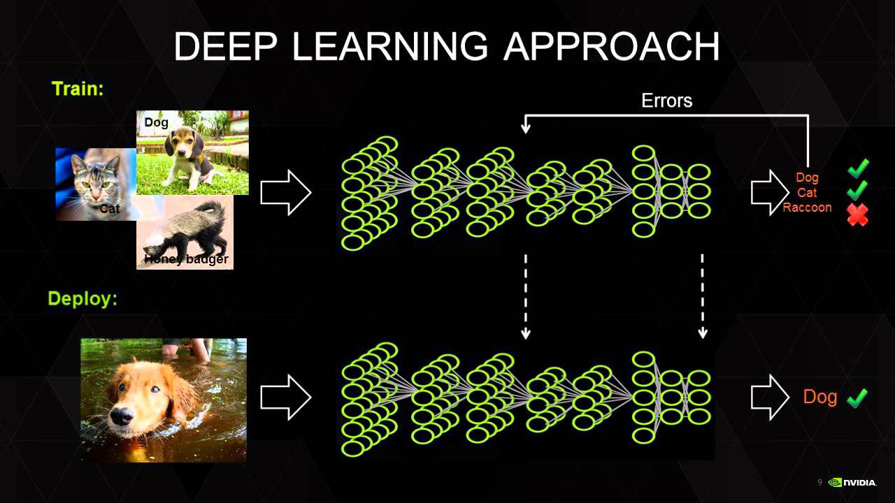 What's The Difference Between Deep Learning And Reinforcement Learning?